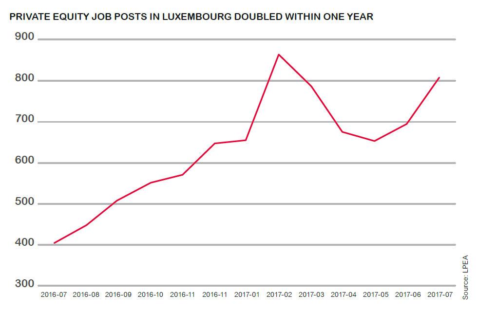 pe job market luxembourg 1