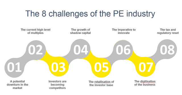 challenges pe industry 2018